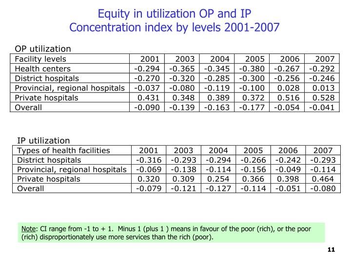 Equity in utilization OP and IP