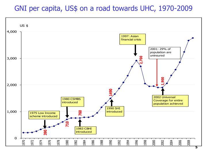 GNI per capita, US$ on a road towards UHC, 1970-2009