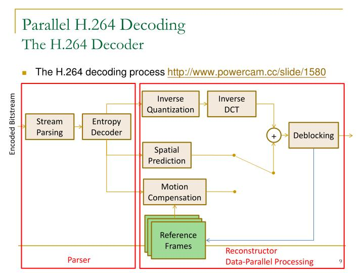 Parallel H.264 Decoding