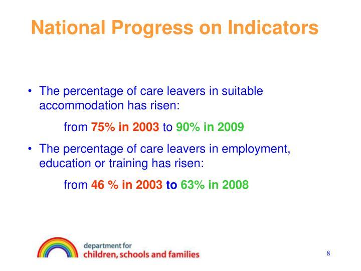 National Progress on Indicators