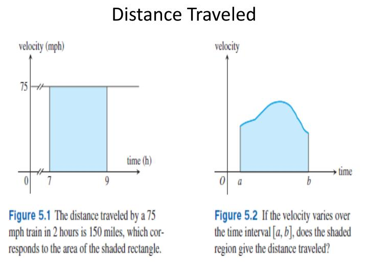 Distance traveled