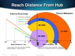 reach distance from hub