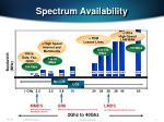spectrum availability