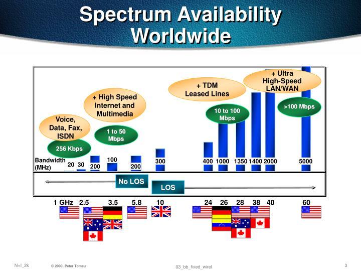 Spectrum Availability Worldwide