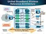 unified broadband wireless reference architecture