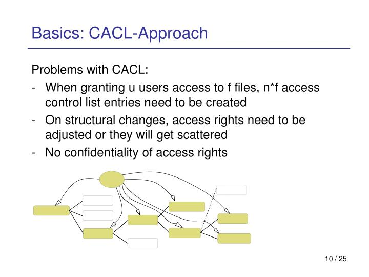 Basics: CACL-Approach