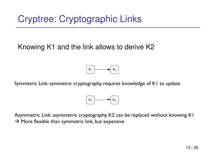 Cryptree: Cryptographic Links