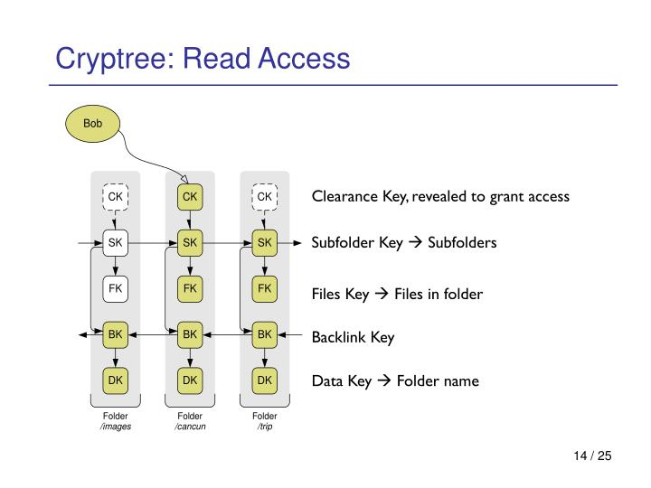 Cryptree: Read Access