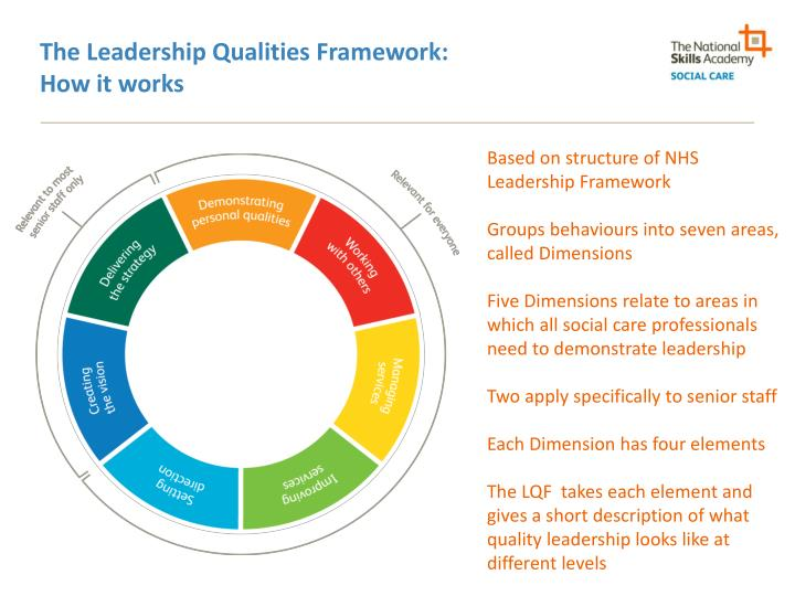 The Leadership Qualities Framework: