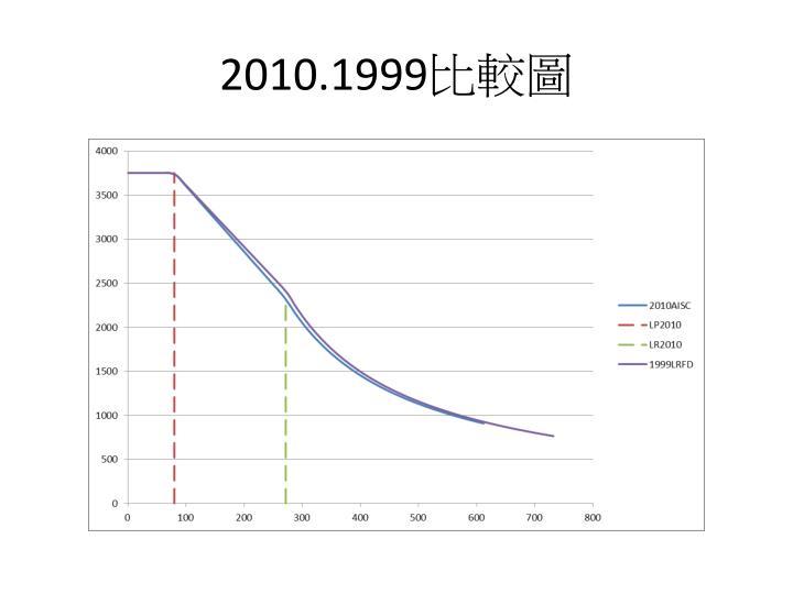 2010.1999