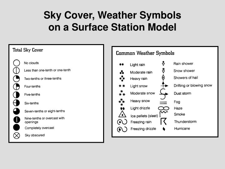 Sky Cover, Weather Symbols