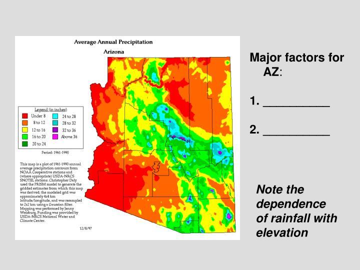 Major factors for AZ