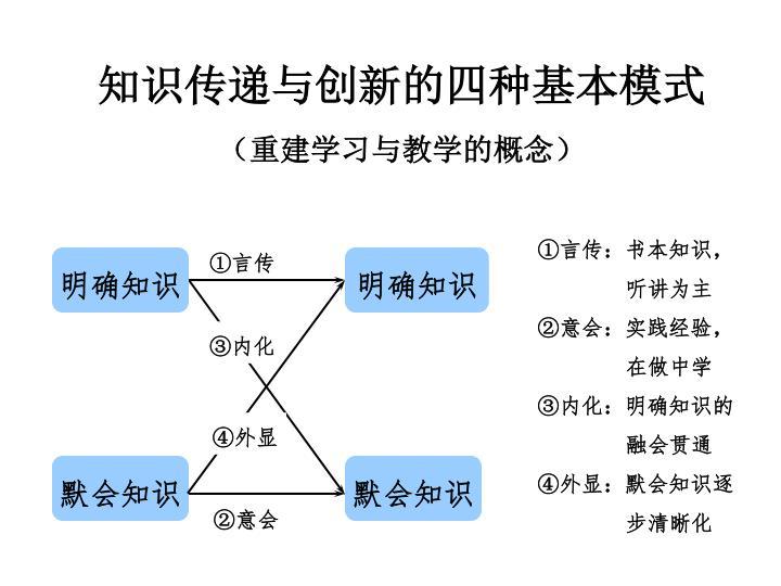 知识传递与创新的四种基本模式
