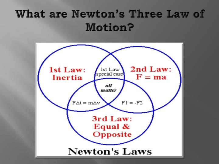 What are Newton's Three Law of Motion?
