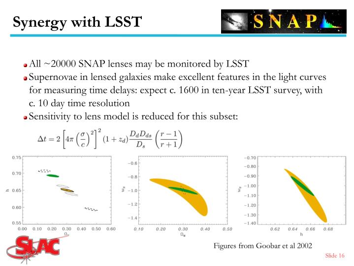 Synergy with LSST
