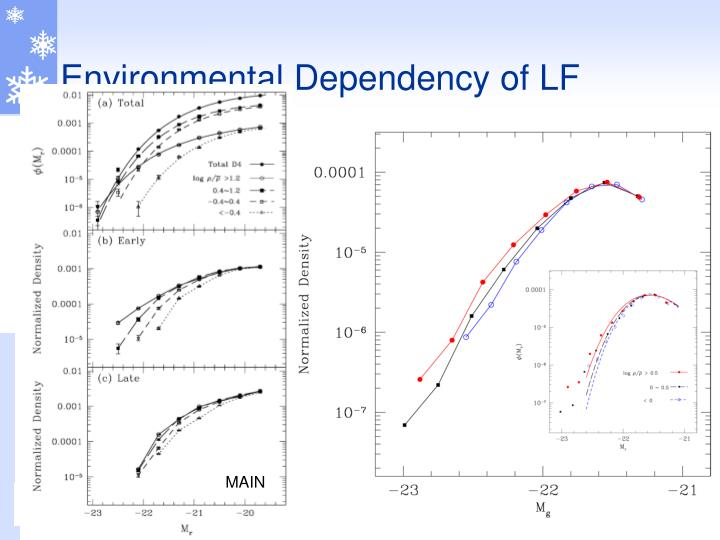 Environmental Dependency of LF