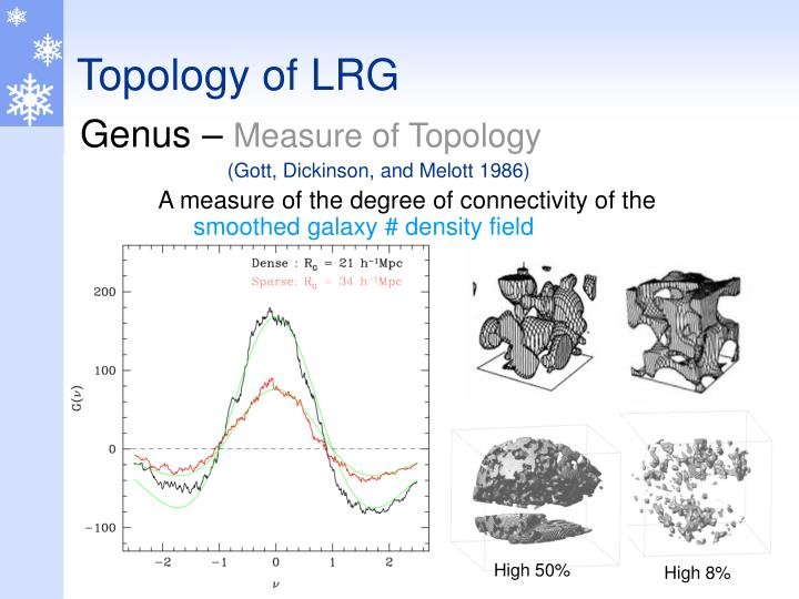 Topology of LRG