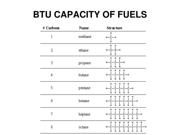 BTU CAPACITY OF FUELS