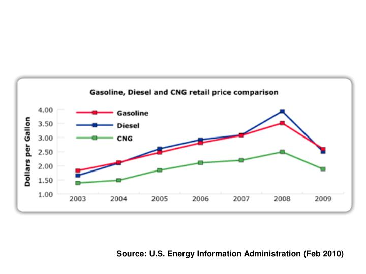 Source: U.S. Energy Information Administration (Feb 2010)