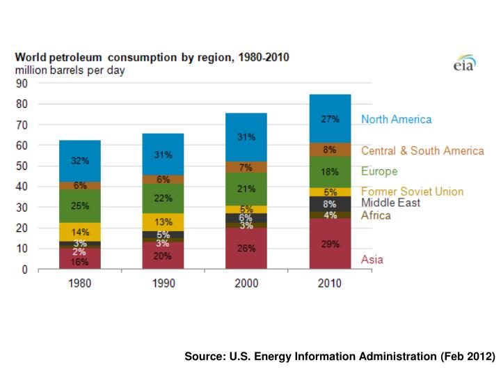 Source: U.S. Energy Information Administration (Feb 2012)