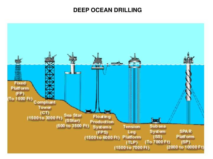 DEEP OCEAN DRILLING