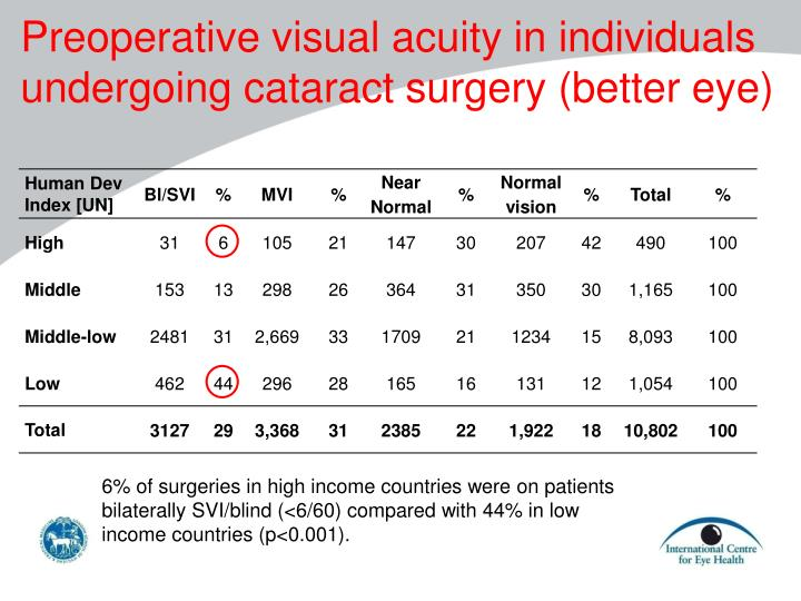 Preoperative visual acuity in individuals undergoing cataract surgery (better eye)