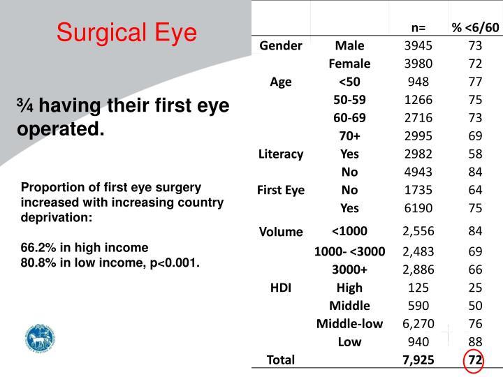 Surgical Eye