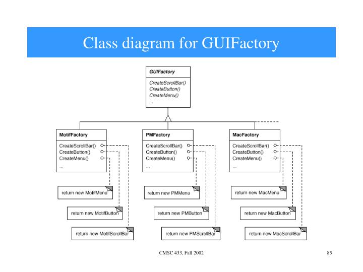 Class diagram for GUIFactory