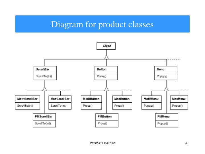 Diagram for product classes