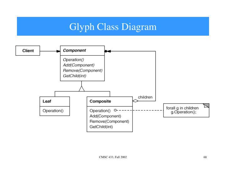 Glyph Class Diagram
