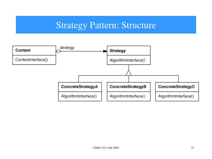 Strategy Pattern: Structure