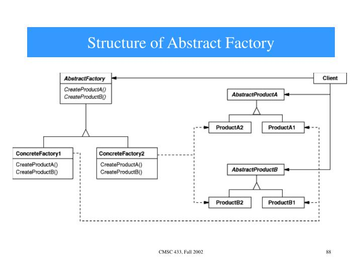 Structure of Abstract Factory