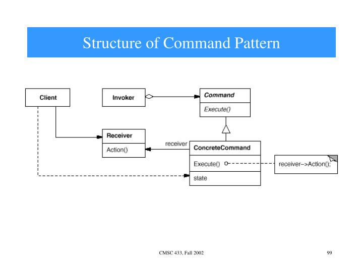 Structure of Command Pattern