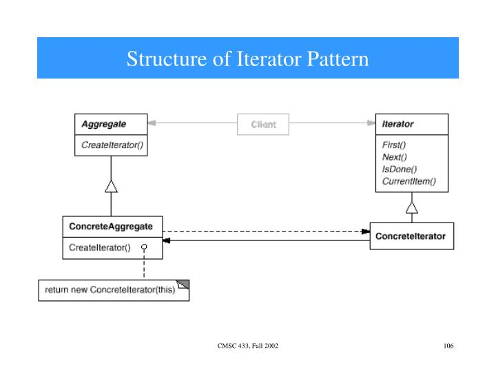 Structure of Iterator Pattern