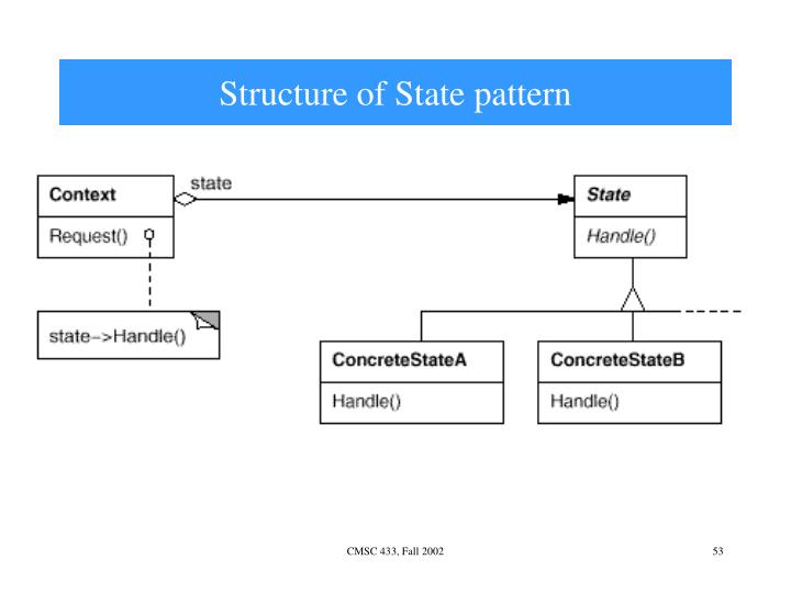 Structure of State pattern