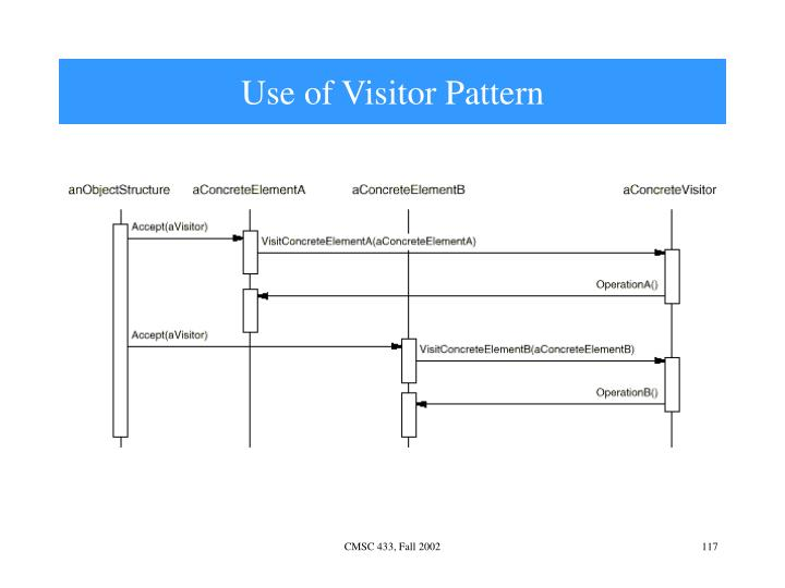 Use of Visitor Pattern