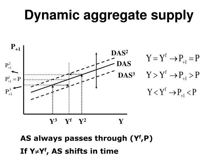Dynamic aggregate supply
