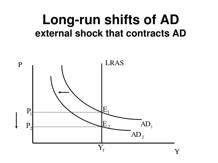 Long-run shifts of AD