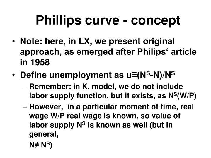 Phillips curve - concept