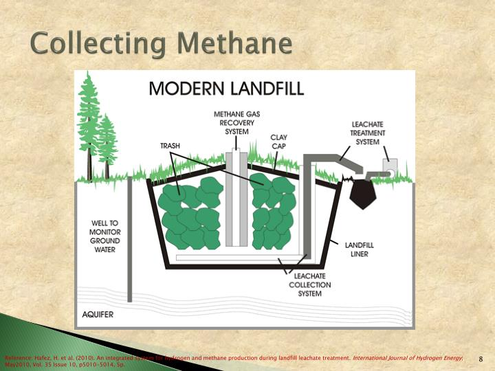 Collecting Methane