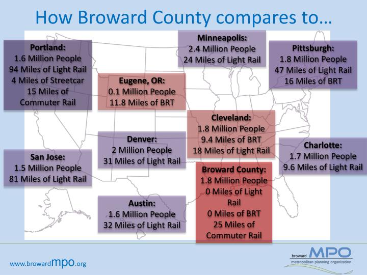 How Broward County compares to…