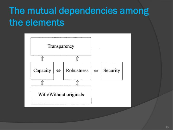 The mutual dependencies among the elements