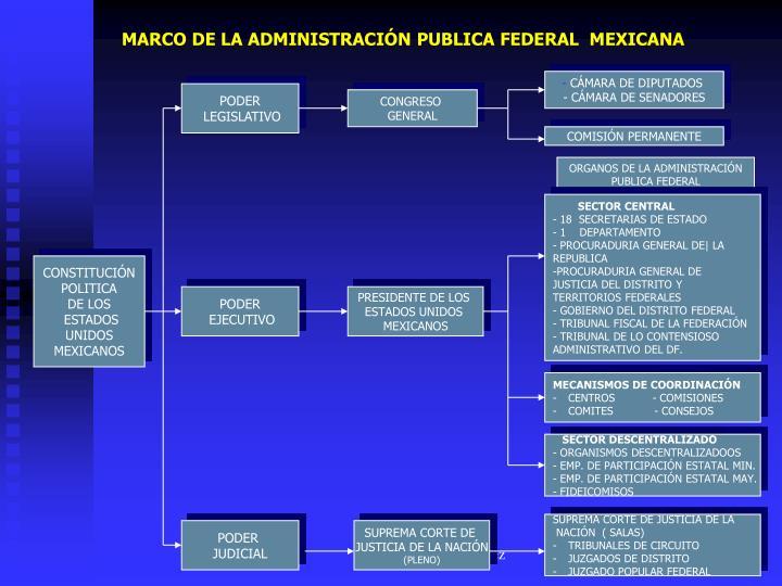 MARCO DE LA ADMINISTRACIÓN PUBLICA FEDERAL  MEXICANA
