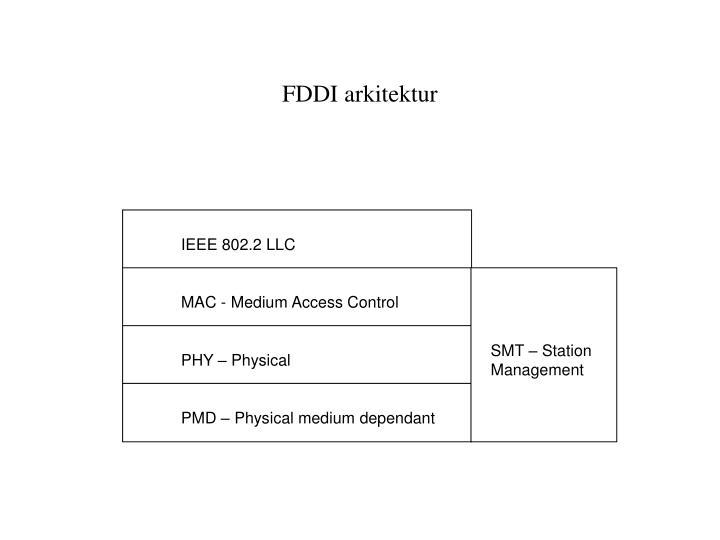 FDDI arkitektur
