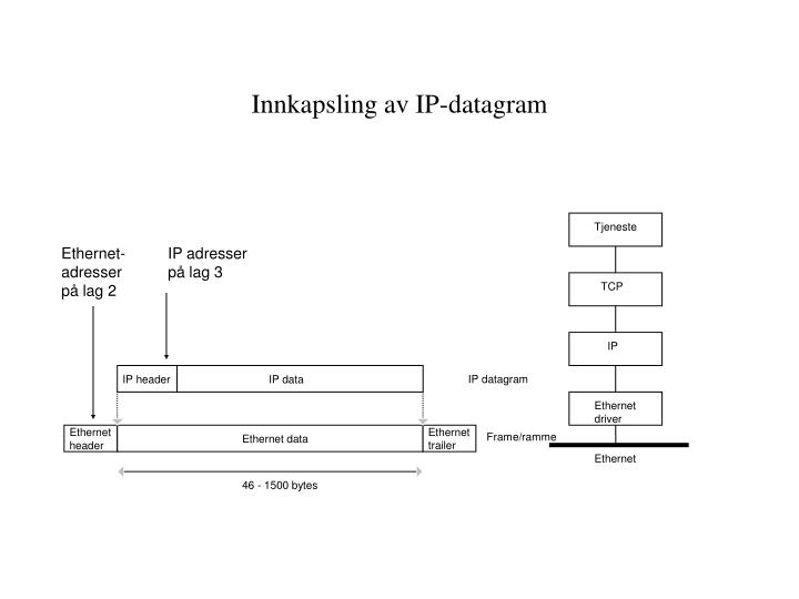Innkapsling av IP-datagram