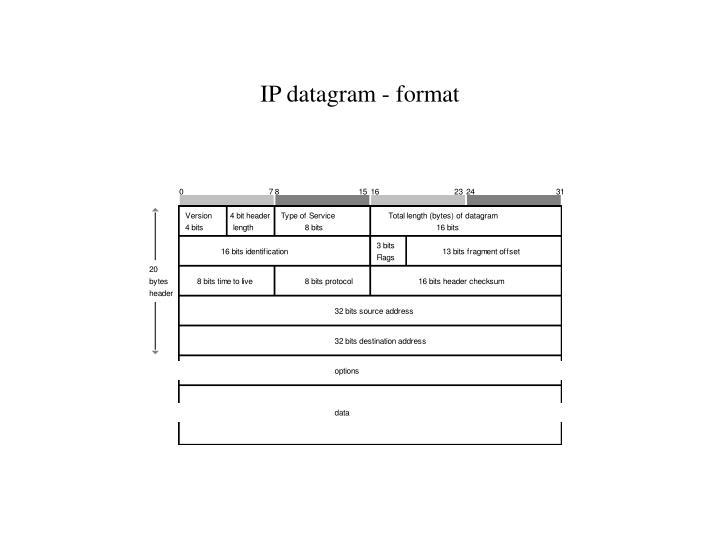 IP datagram - format