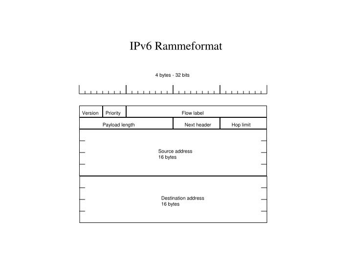 IPv6 Rammeformat