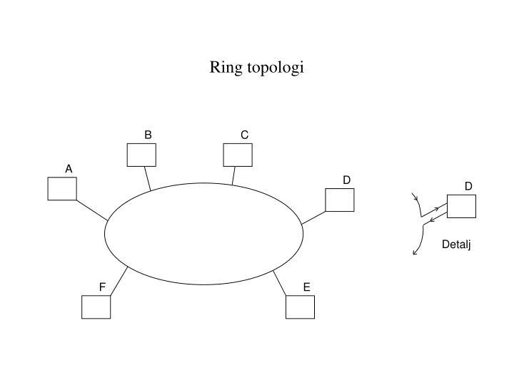 Ring topologi