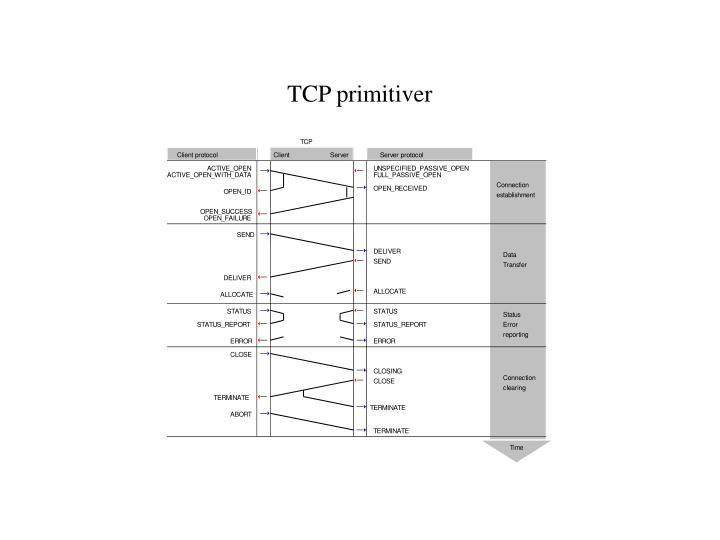 TCP primitiver