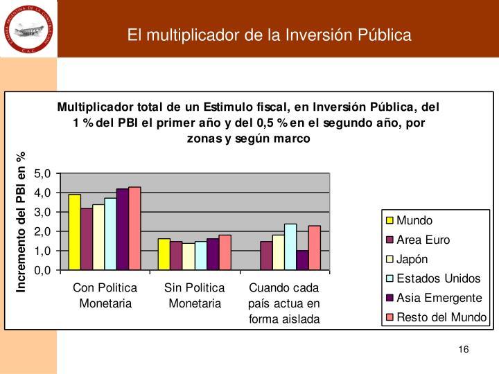 El multiplicador de la Inversión Pública